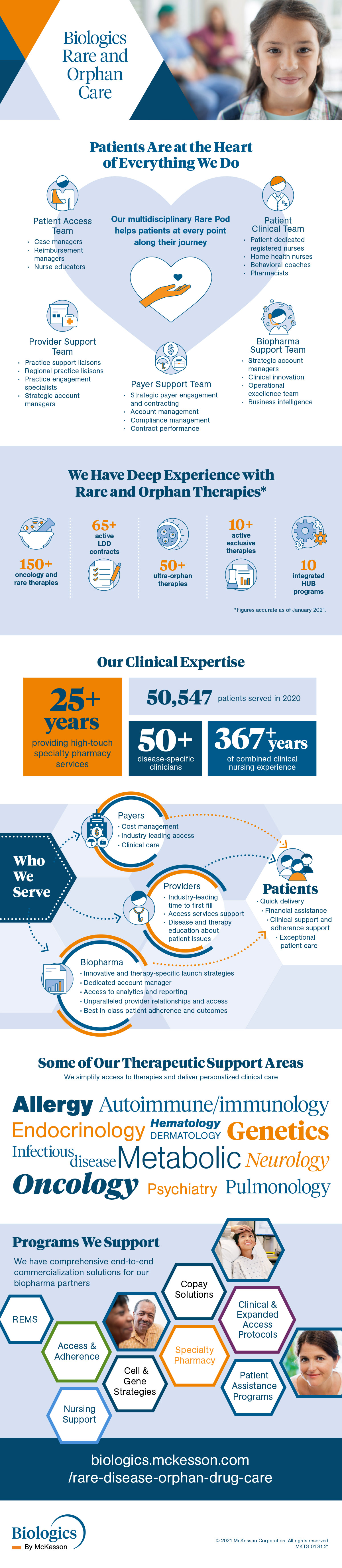 Biologics Rare Disease and Orphan Drug Care Infographic